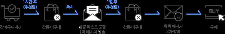 장바구니 추가, 상품 미구매, 상품 리스트 포함 1차 메시지 발송, 상품 미구매, 혜택 메시지 2차 발송, 구매