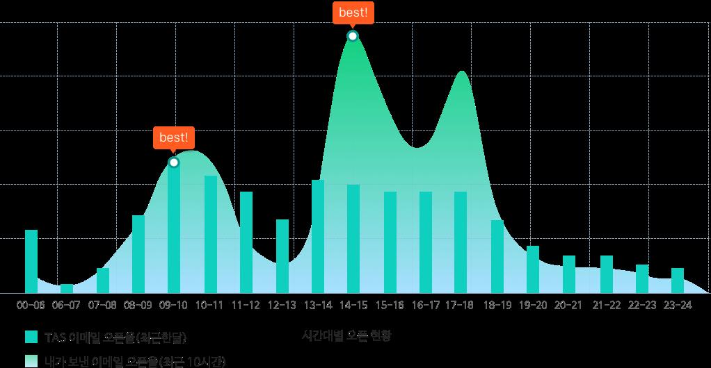 내가 보낸 이메일 오픈율(최근 10시간)과 TAS 이메일 오픈율(최근 한 달) 시간대별 오픈 현황 비교 그래프 이미지