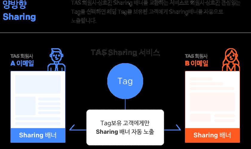 단방향 Sharing