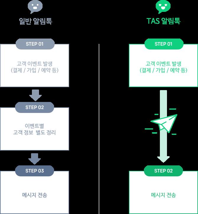 TAS 알림톡, step1 고객이벤트 발생, step2 메시지 전송