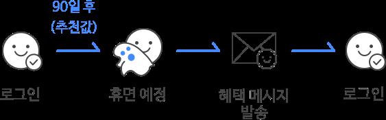 로그인, 휴먼 예정, 혜택 메시지 발송, 로그인