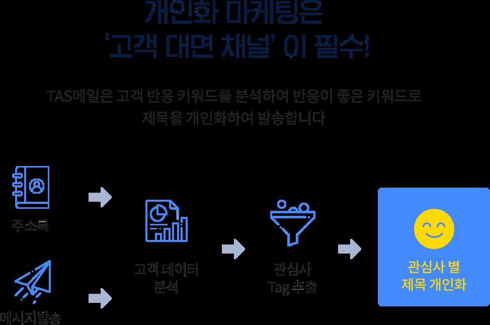 개인화 마케팅은 고객 대면 채널이 필수