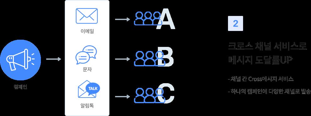 2 시스템 하나로 모든 채널 통합 운영